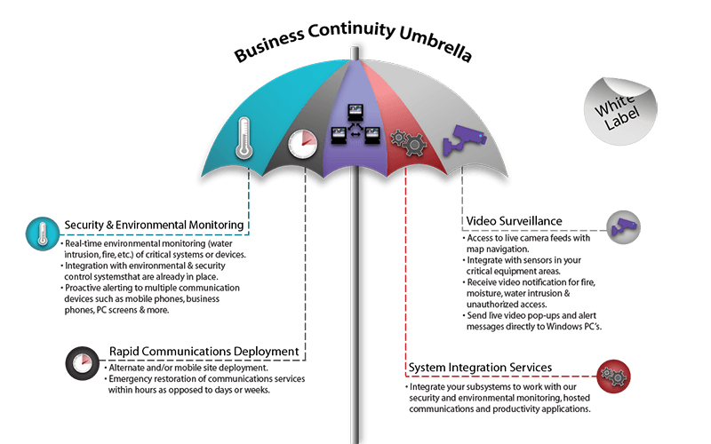 Business-Continuity-Umbrella