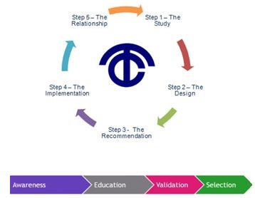 Telspan's 5 Step Philosophy